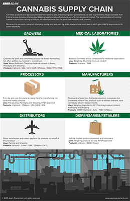Download our Cannabis Supply Chain Infographic
