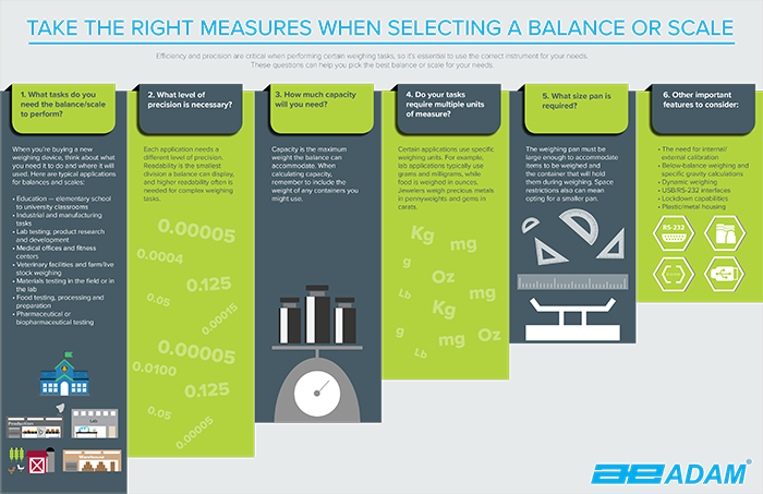 7a61f21ccffe How to Select the Right Laboratory Balance - Adam Equipment USA