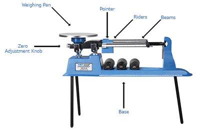 Parts of a Triple Beam Balance Labelled