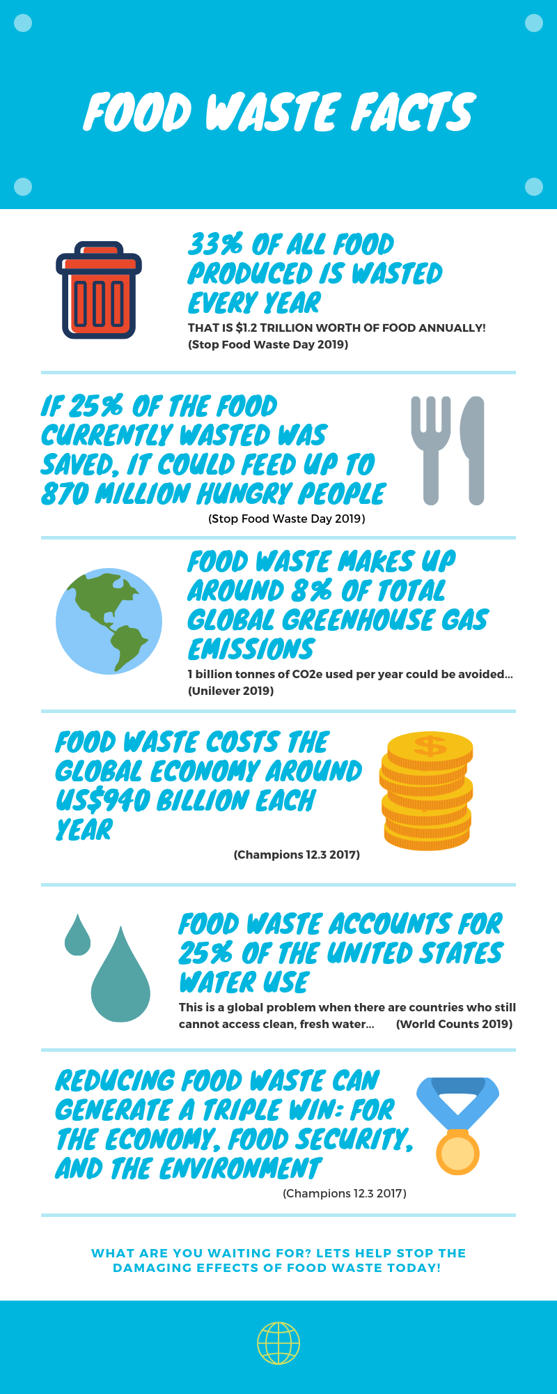 Food waste management infographic